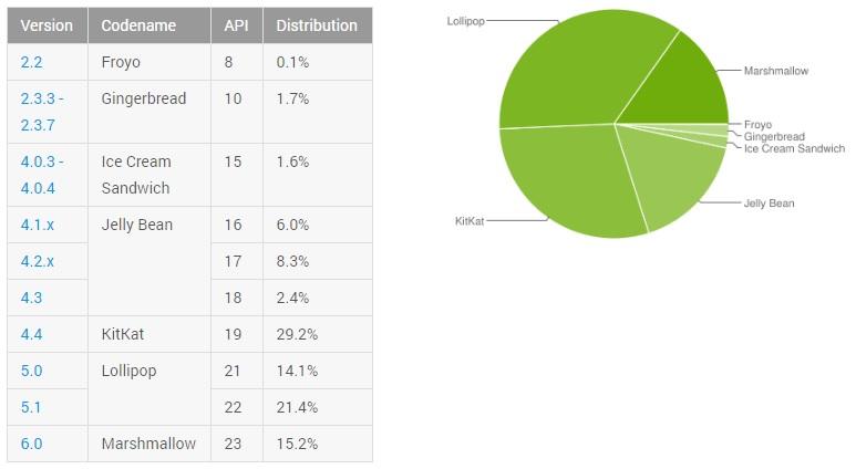 Statistik Android Juli 2016