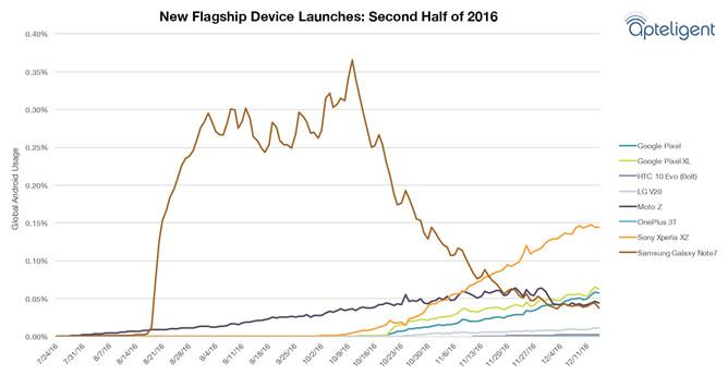 Pengguna Samsung Galaxy Note 7 Masih Lebih Banyak Ketimbang HTC Bolt, LG V20, dan OnePlus 3T