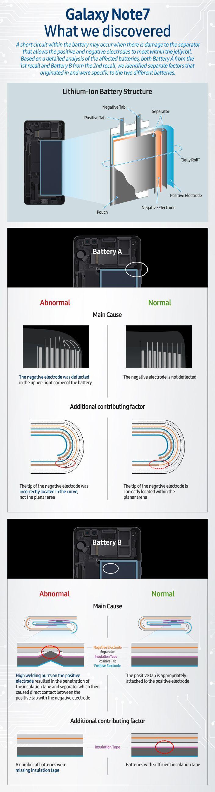 Inilah Penyebab Kenapa Galaxy Note 7 Terbakar!