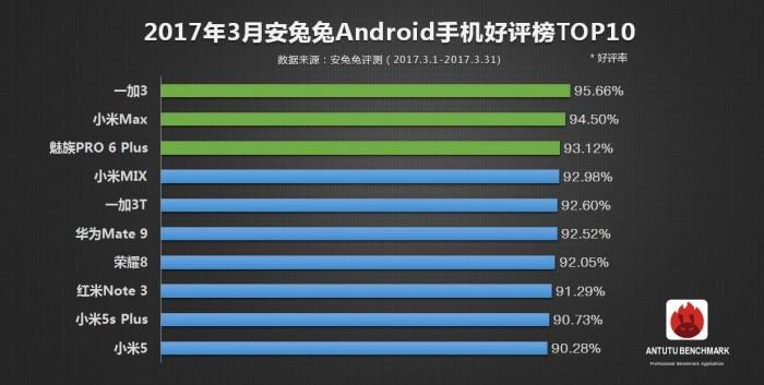Daftar Smartphone Terpopuler Versi AnTuTu (Maret 2017)