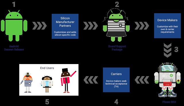 Project Treble di Android O Memungkinkan Update Android Tersedia Lebih Cepat!