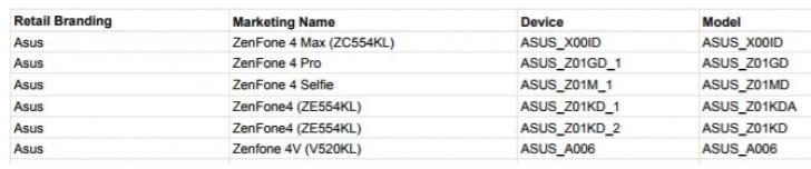 Psst.. Ternyata Asus Sudah Siapkan 6 Seri Zenfone 4!