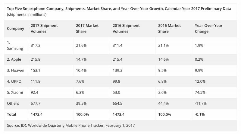 Pertumbuhan Xiaomi Paling Cepat, Mengalahkan Apple dan Samsung